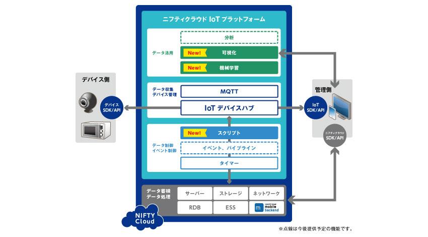 ニフティ、「ニフティクラウドIoTプラットフォーム」に機械学習機能など追加しIoTデータ活用をワンストップで実現可能に