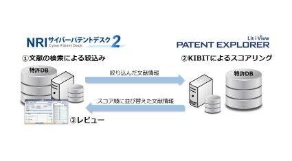 NRIサイバーパテントとFRONTEO、特許調査におけるAI活用について協業を開始