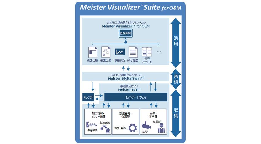 東芝、IoTとサイバーフィジカルシステムを活用した装置遠隔監視・モニタリングクラウドソリューション「Meister Visualizer Suite for O&M」提供開始