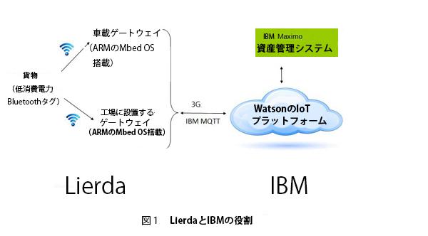 LierdaとIBM、資産位置管理システムを独メルク社の工場に導入