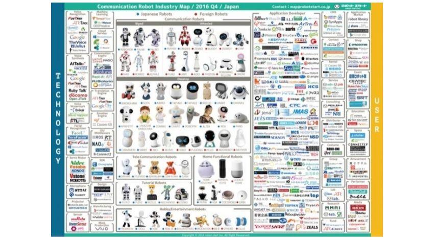 ロボットスタート、「国内コミュニケーションロボット業界マップ」2016Q4版発表