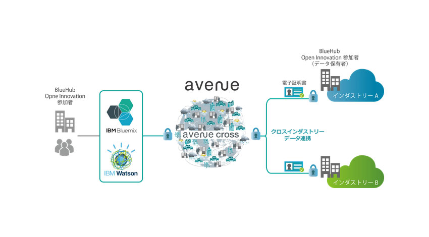 Planetway、IBM BlueHubの「Open Innovation Initiative for Automotive/Healthcare」に参画