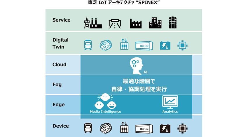 東芝、IoTアーキテクチャ「SPINEX」を提供開始、IoT事業でデジタルトランスフォーメーションを加速