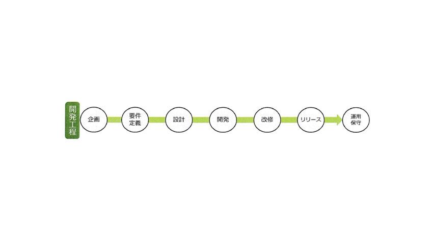 ウェブレッジ、独自のシールドルームを活用した「IoT/M2M 相互接続性検証サービス」提供開始