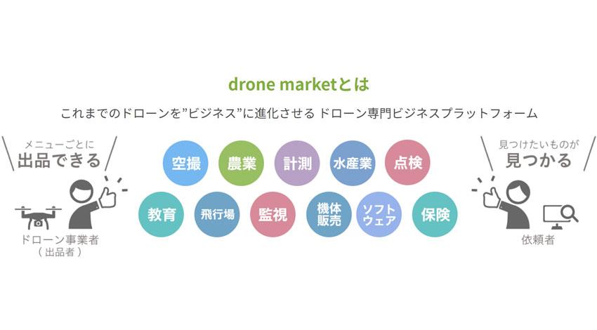 DJIとORSO、ドローン事業を行う企業・操縦者とユーザーのマッチングサービス「drone market(β版)」運用開始