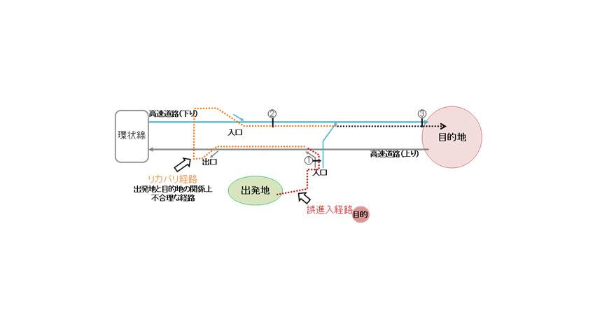 阪神高速と富士通交通・道路データサービス、商用車の走行データを活用した交通分析手法を確立