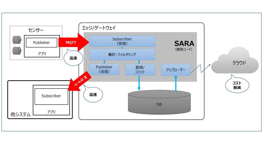 ジービーエー、MQTT対応のエッジ側データ分析/DB登録用ミドルウェア「SARA」を開発