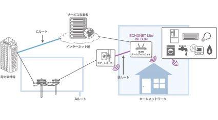 ユビキタスのWi-SUN対応プロトコルスタック、村田製作所の920MHz帯無線通信モジュールに採用
