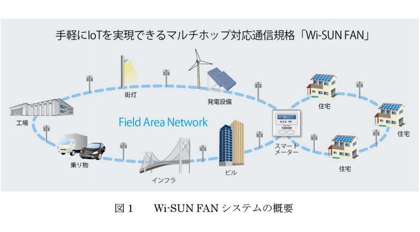京都大学・ローム・日新システムズ、手軽にIoTが実現できるマルチホップ通信規格Wi-SUN FANに対応した無線機の基礎開発に成功