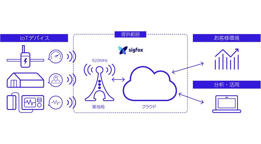 京セラ、IoTネットワーク「SIGFOX」を日本で展開し、LPWAネットワーク事業へ参入