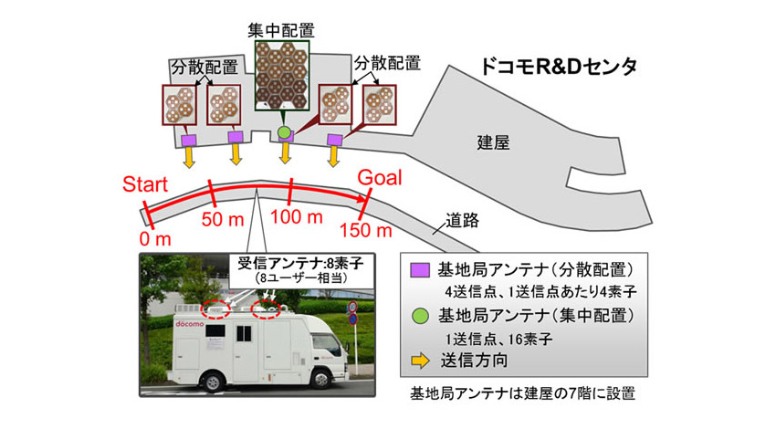 富士通、5G向けの屋外実験をNTTドコモと共同で実施