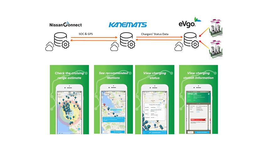 日産と兼松が「EVの行動範囲拡大実証事業」開始、EVやEV充電のリアルタイムデータビジネスやビッグデータビジネスを検討