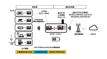 NTTドコモ、様々なIoTサービスに利用可能なLPWA対応IoTゲートウェイ機器の実証実験を開始
