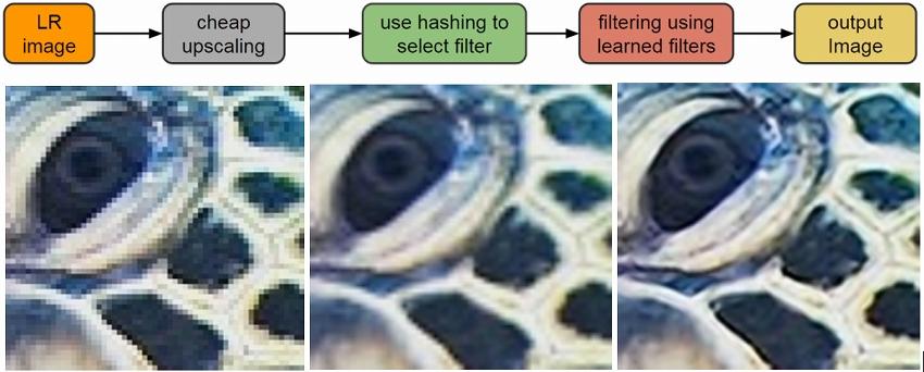 機械学習を使って、低解像度画像を高質化するグーグルの新技術RAISR