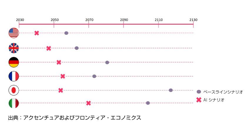 アクセンチュアの調査により、2035年には人工知能によって先進12カ国の経済成長率が倍増、労働生産性は最大40%向上することが判明