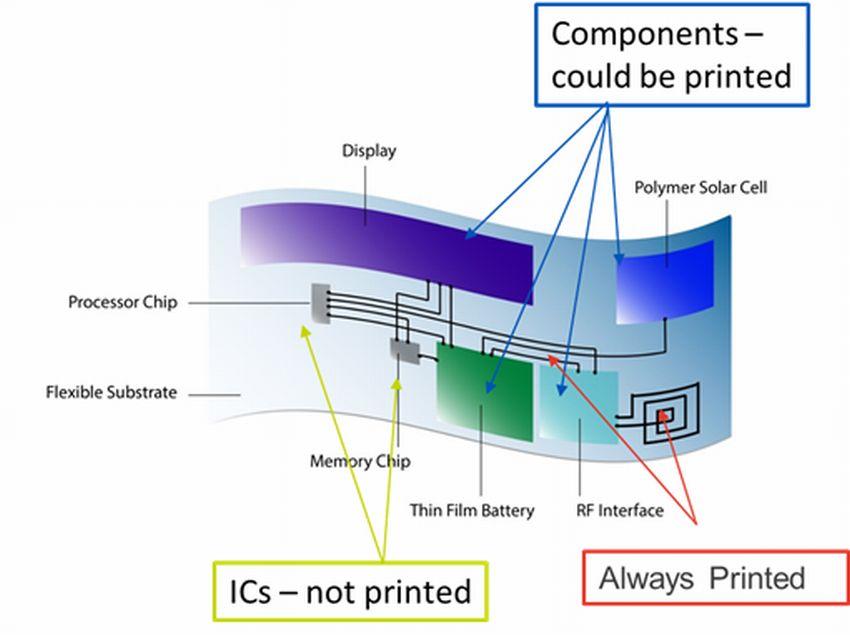 FHEのイメージ World of IoT