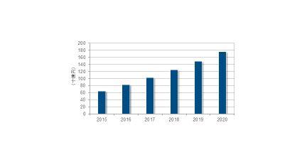 IDC、デジタルトランスフォーメーションによって国内PaaS市場規模が高い成長率を継続、2020年の市場規模は1,761億円と予測