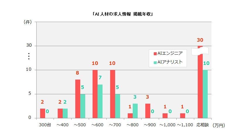 ディップ、AI人材の平均年収は約651万円、最も需要が高いプログラミング言語は「Python」と発表