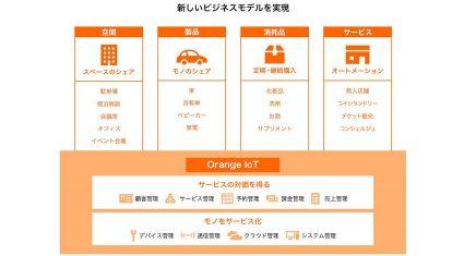 エスキュービズム、IoTの仕組みを用いてモノをマネタイズし、新しい収益モデルを作り出すビジネスプラットフォーム「Orange IoT」をリリース