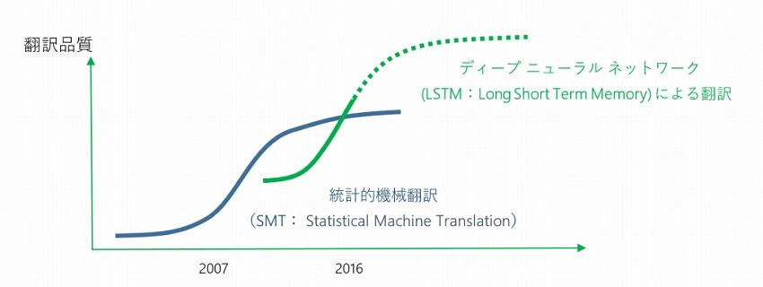 Microsoft Translator がニューラル ネットワークによる翻訳の提供を開始