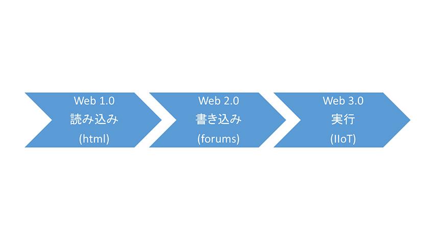 TI、ウェブを生み出した人物から、IIoT開発に学ぶこと
