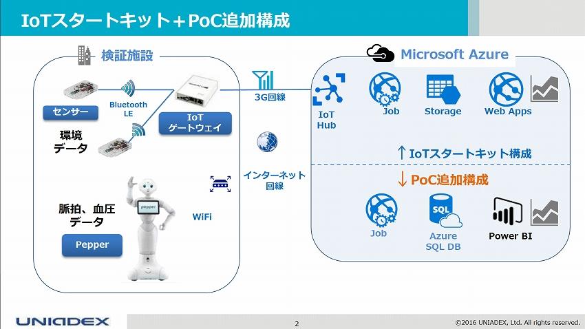 IoTNEW201611244_IoT共創ラボ2