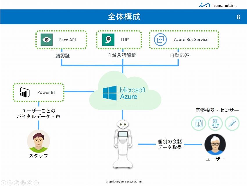 IoTNEW201611244_IoT共創ラボ1