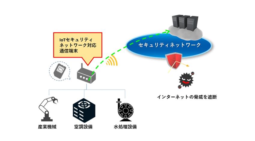 MOVIMAS、IoTのセキュリティネットワークに対応した接点監視端末の提供を開始