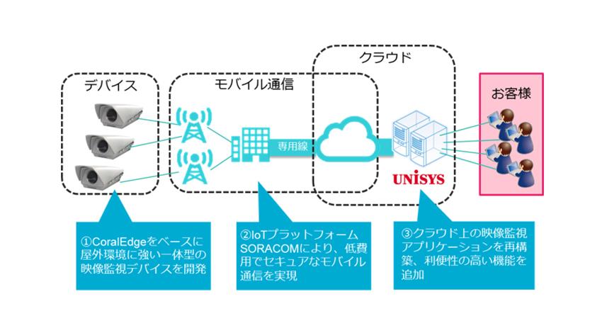 日本ユニシス、映像監視サービスをリニューアルし、「スマートユニサイト」を提供開始