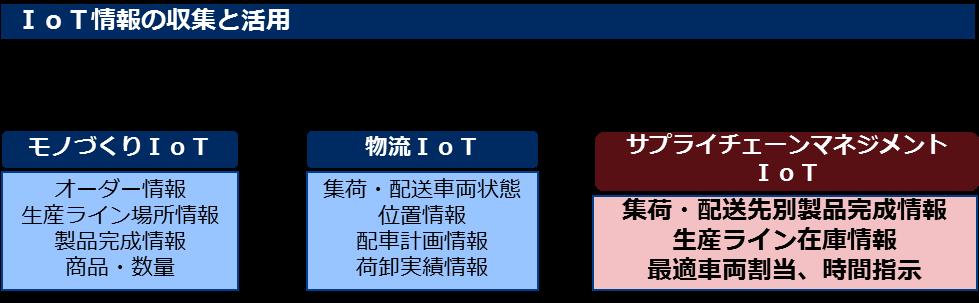 「サプライチェーンマネジメントIoT ソリューション」 -NECインタビュー