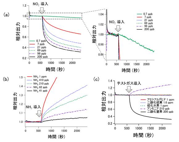 図3 (a)グラフェンゲートセンサーの出力の二酸化窒素濃度依存性  (b)アンモニア濃度依存性 (c)各種ガスに対する応答