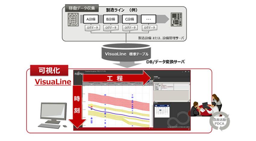 富士通、IoTで製造現場改革を支援する「VisuaLine」を販売開始