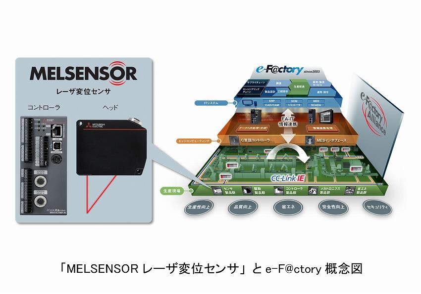 三菱電機FAセンサ「MELSENSOR レーザ変位センサ」発売