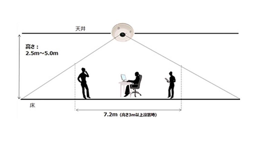 オムロン、人の数と位置を高精度に検出する画像型人感センサーを発売