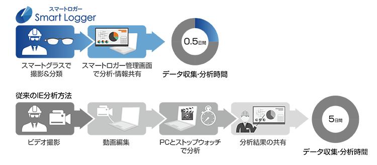 作業動態分析システム「スマートロガー」がスマートグラス端末に対応