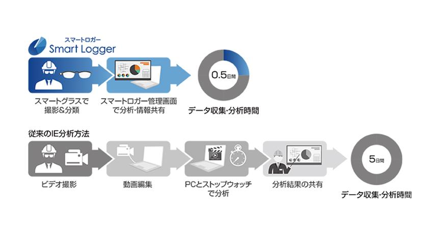 CEC、作業動態分析システム「スマートロガー」がスマートグラス端末に対応
