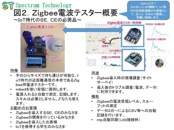 スペクトラム・テクノロジー、「Zigbee向け電波テスター」を販売
