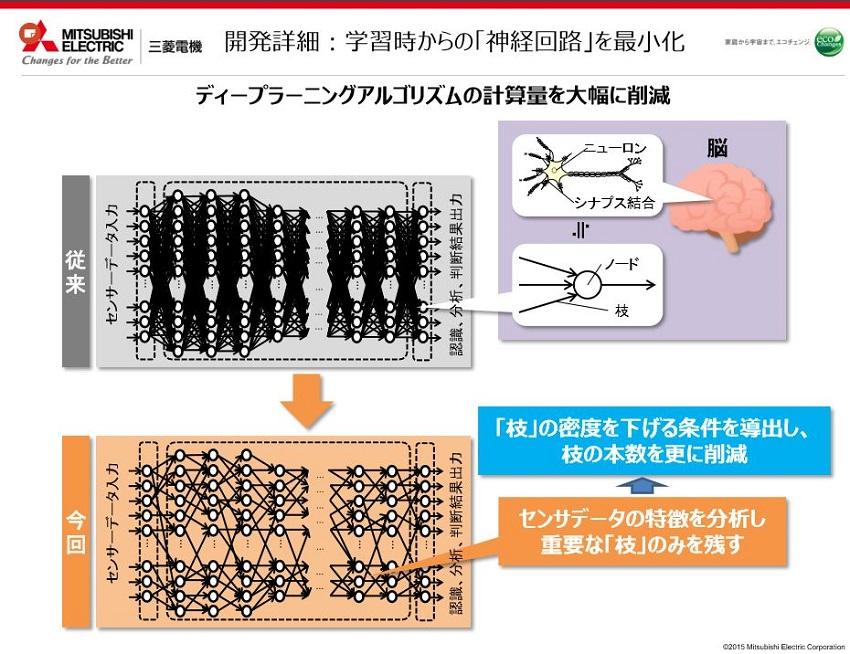 Mitsubishi_algorithm