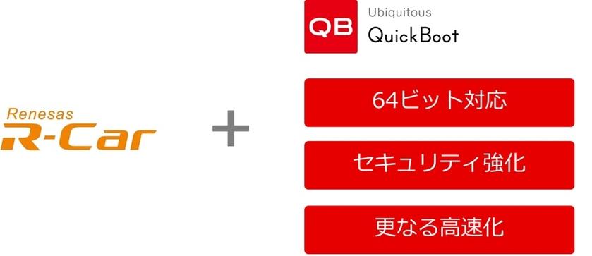 ユビキタス社、高速起動ソリューション 「Ubiquitous QuickBoot」がさらに高速化、 64ビット、SecureBoot対応をはじめ車載向けに機能強化