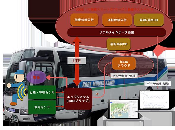 電通国際情報サービス 、IoTによるバス安全運転支援システムを共同開発