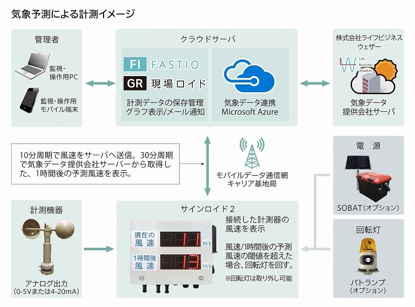 現地の実測値をIoTでAIと連携、その場の気象を予測・表示  エコモット、LBWと共同で『サインロイド2』を開発
