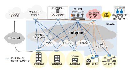 NTTPC、SD-WAN技術を活用した クラウド型ネットワークサービスの提供開始