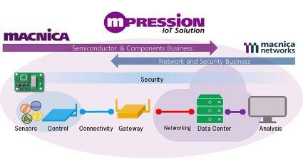 マクニカ、IoTデータ分析およびIoTインフラ・インテグレーションサービスの提供を開始