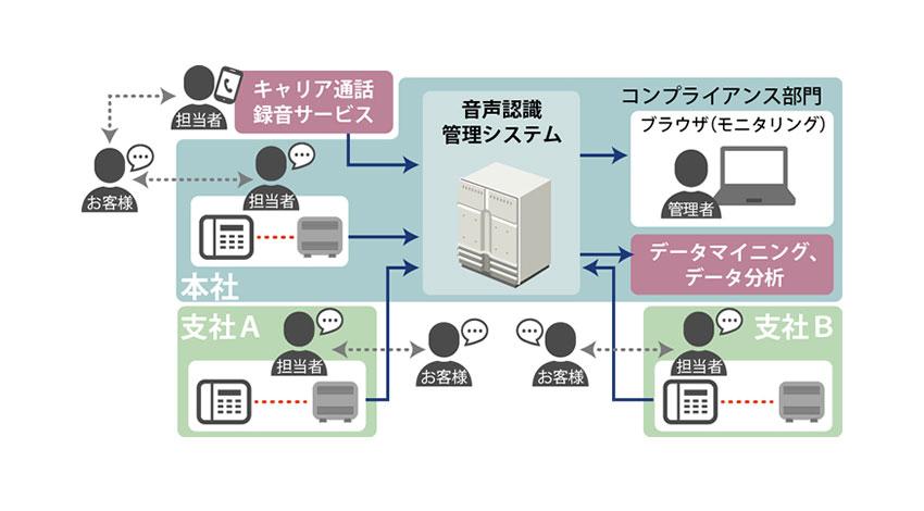 日立ソリューションズ、通話録音データの一元管理から分析までを行う「音声認識管理システム」を販売開始