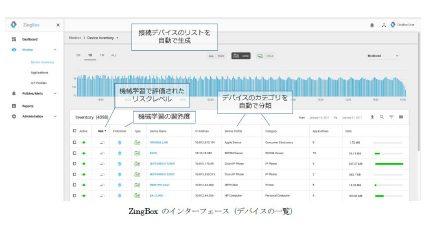 ソフトバンク コマース&サービス、IoT特化型セキュリティソリューション「ZingBox」を提供開始
