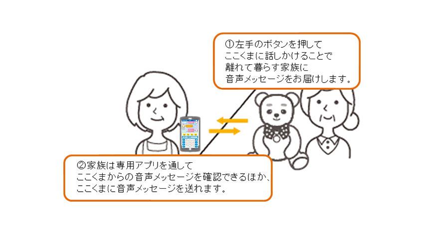 離れて暮らす家族をつなぐぬいぐるみ型コミュニケーションロボット「コミュニケーションパートナー ここくま」発売