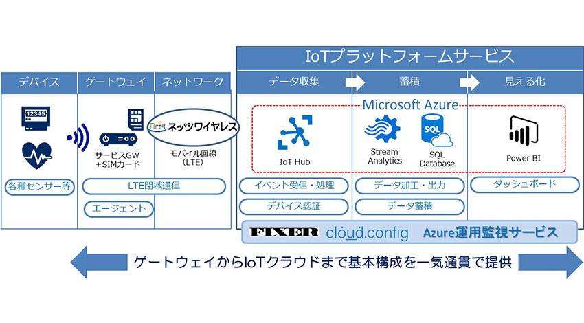 NECネッツエスアイとFIXER、Microsoft Azureを活用したIoT向けプラットフォームサービスを共同開発