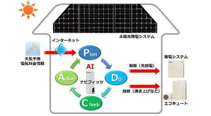 京セラ、AI対応で住宅の効率的なエネルギー利用を支援するHEMS「NAVIfitz(ナビフィッツ)」発売