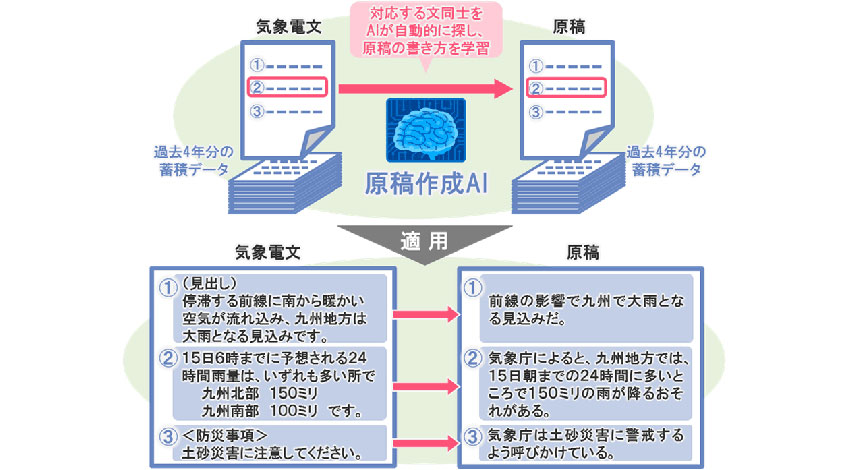 NTTデータ、人工知能を用いたニュース原稿の自動生成する実証実験を実施