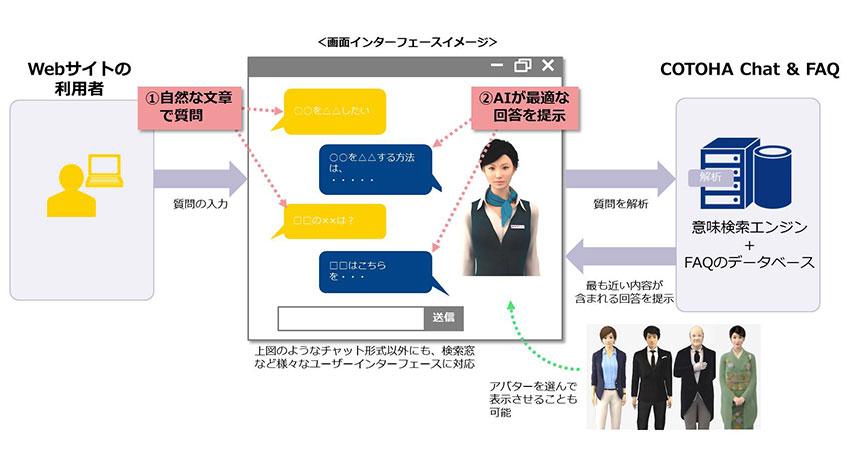 NTTコミュニケーションズ、AIが質問の意味を理解して回答を探す「COTOHA Chat & FAQ」 の提供を開始